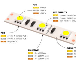 led strips professional performer economy